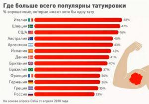 Статистика рынка тату по странам